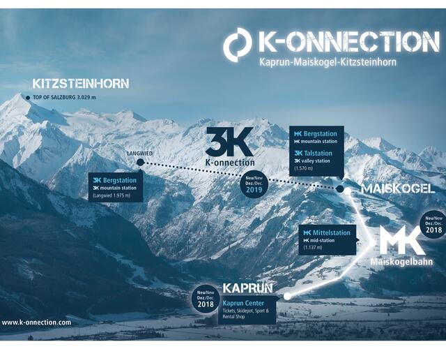 The direct connection from the town of Kaprun /Maiskogel to the glacier: This ambitious project of Gletscherbahnen Kaprun AG will represent the longest continuous lift axis (12 km) spanning the greatest elevation change in the Eastern Alps | © Kitzsteinhorn