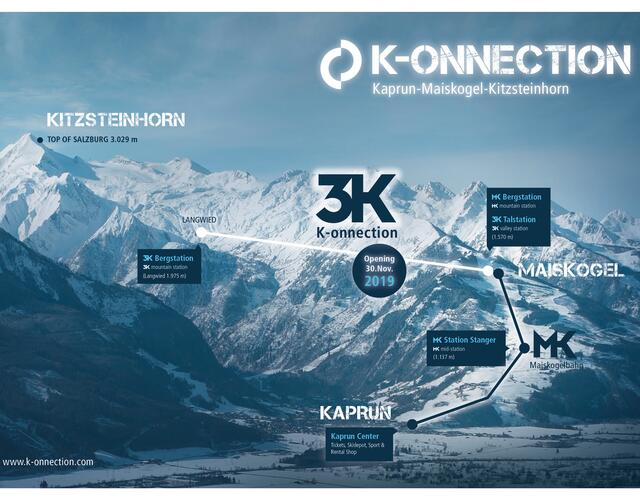 Upon completion of the 3K K-onnection – the heart of a continuous link from the town center via the Maiskogel up to the Kitzsteinhorn – Kaprun's generational project will become a reality.  | © Kitzsteinhorn